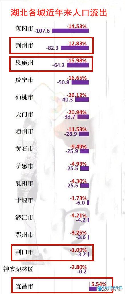 荆州各城市人口流失图
