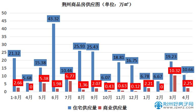 荆州新房新增