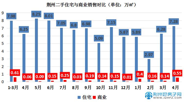 荆州二手房月销售图