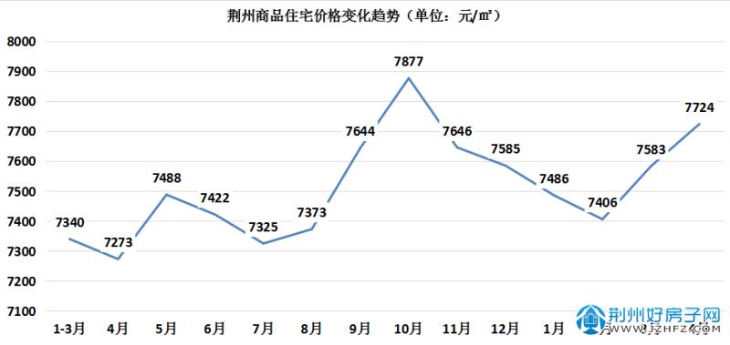 荆州房价变化(2020-2021)