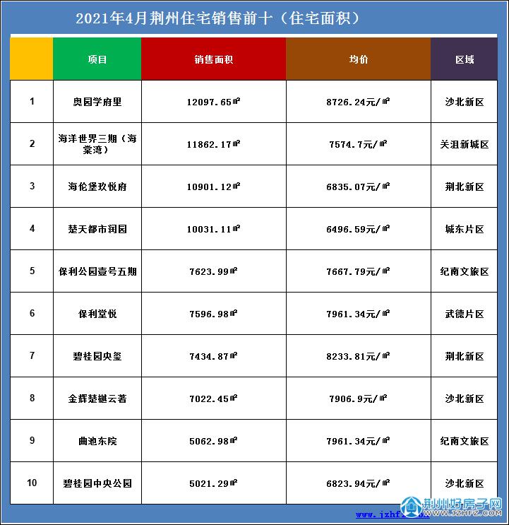 荆州住宅销售前十