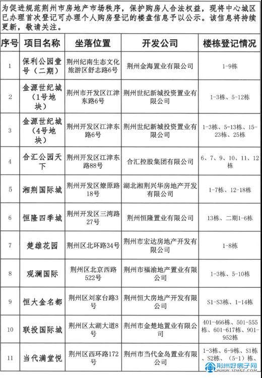 2019-2021年可办理不动产权证楼盘公示(第一批)