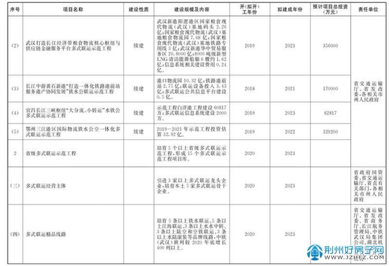 湖北省推动多式联运高质量发展三年攻坚行动方案