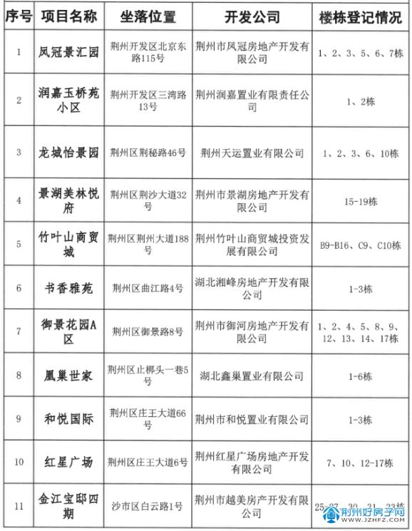 2019-2021年可办理不动产权证楼盘公示(第二批)