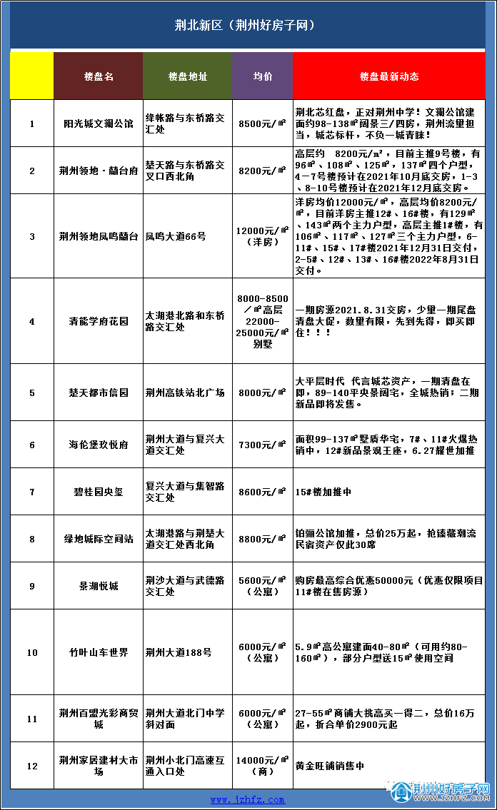 荆州荆北新区楼盘价格