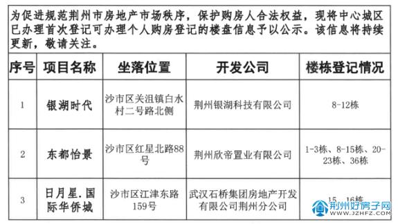 2019-2021年可办理不动产权证楼盘公示(第三批)