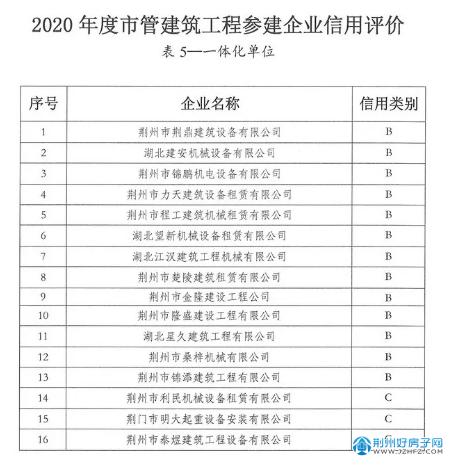 2020年度市管建筑工程参建企业信用考评结果