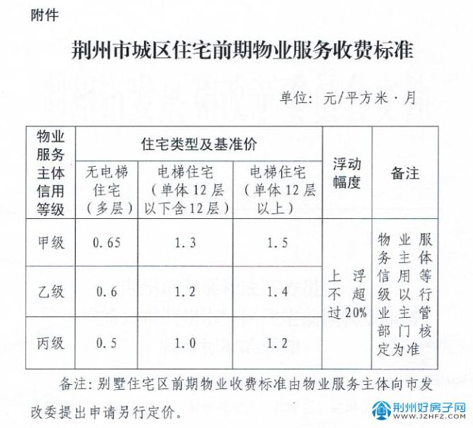 荆州市城区住宅前期物业服务收费标准
