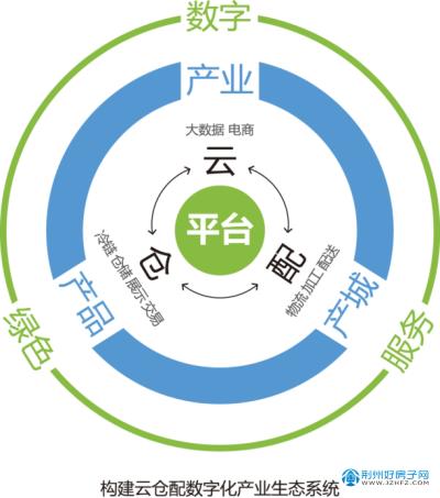 中农联·荆州智慧云仓城
