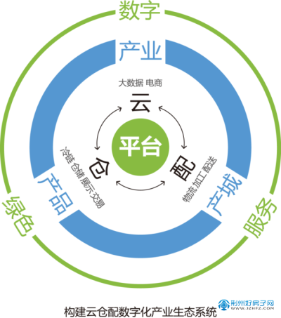 数字化生态系统