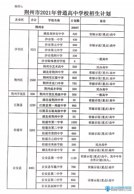 2021年荆州市高中招生计划