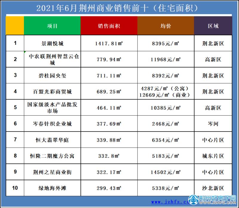 2021.6荆州商业销售前十