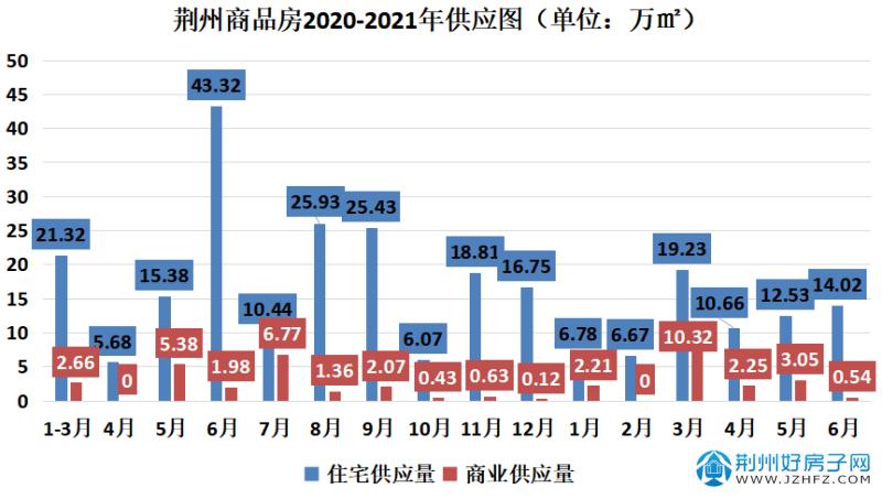 荆州商品房月供应表