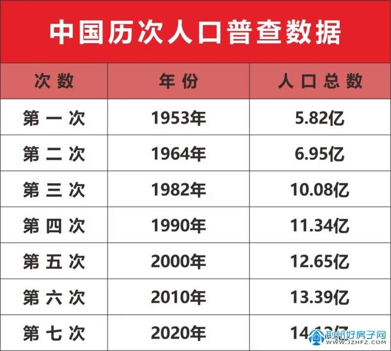 中国历次人口普查数据