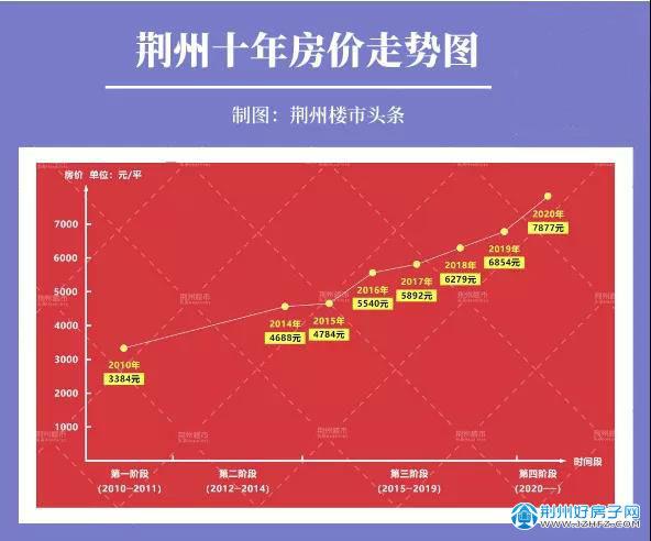 荆州十年房价走势图