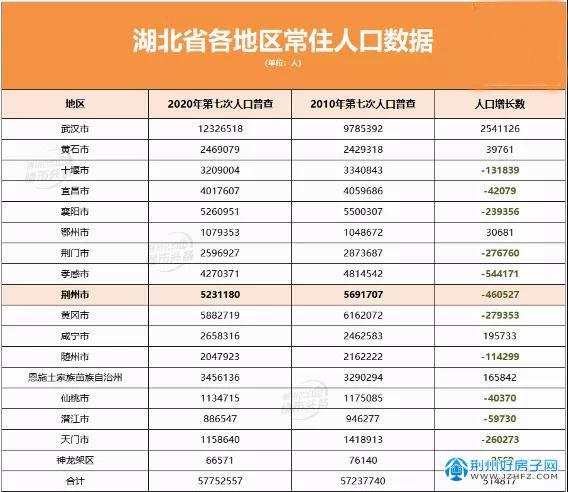 湖北省各地区常住人口数据