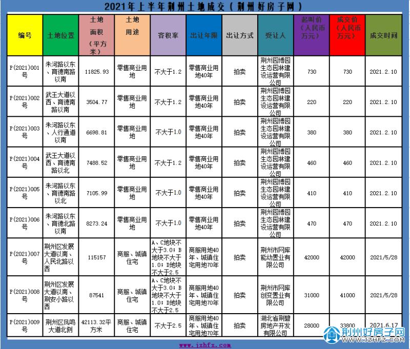 2021年上半年荆州土地成交表