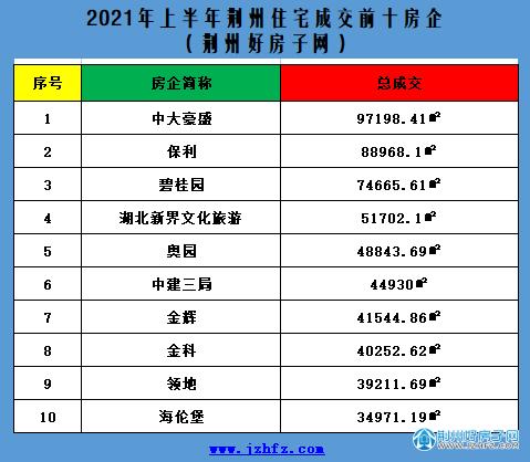 荆州住宅成交量前十的房企
