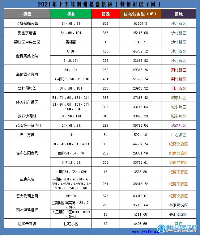 2021年上半年荆州楼盘供应详表