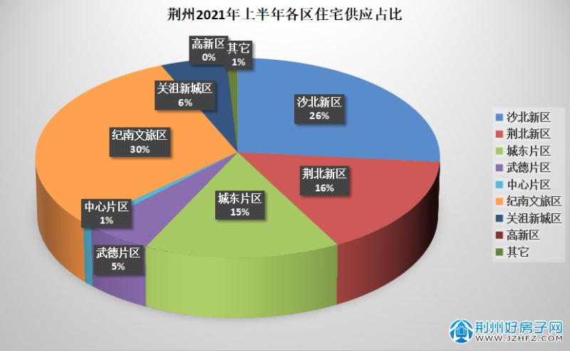 荆州各区供应占比