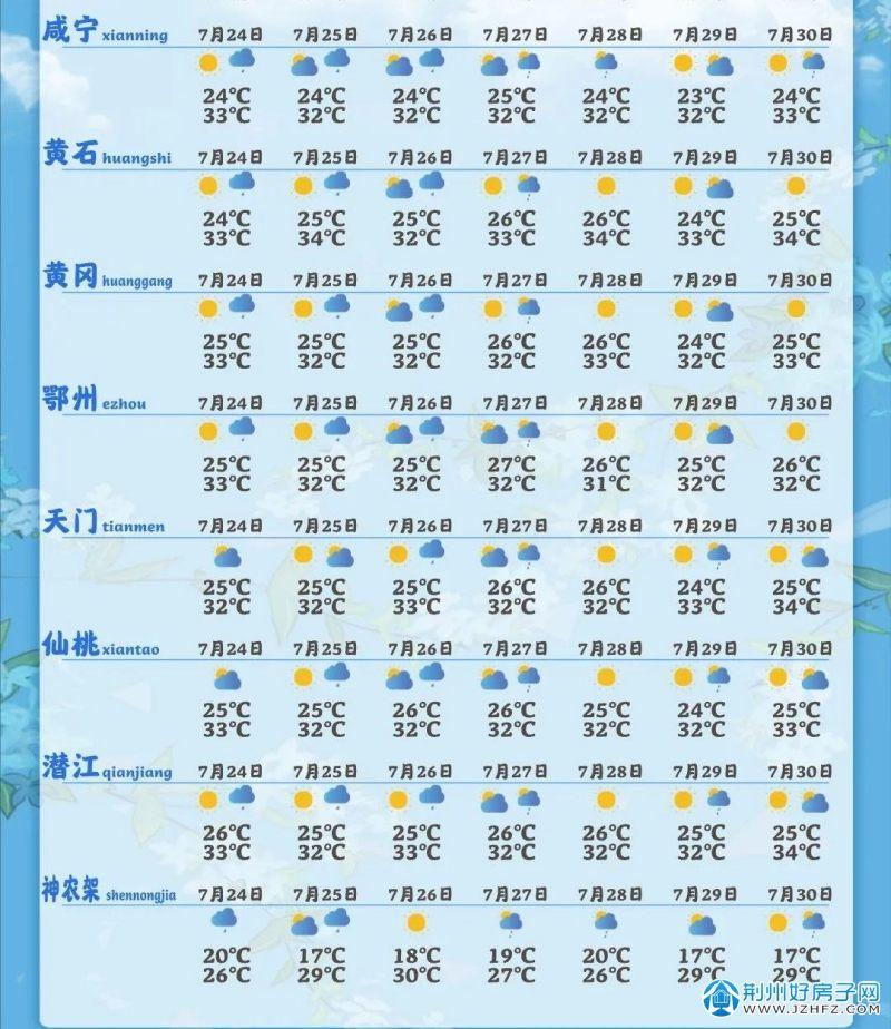 湖北省天气预报
