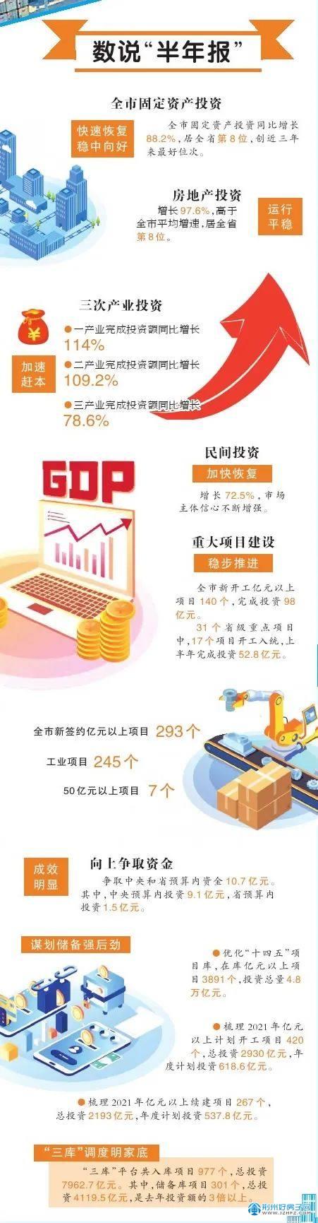 """荆州市固定资产投资""""半年报""""出炉 增长88.2%"""