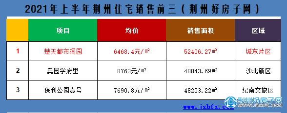 2021上半年荆州住宅销售前三