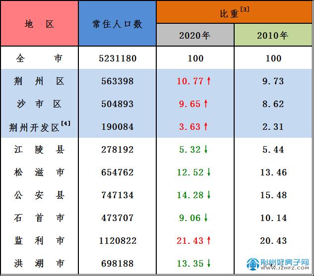 荆州人口变化图
