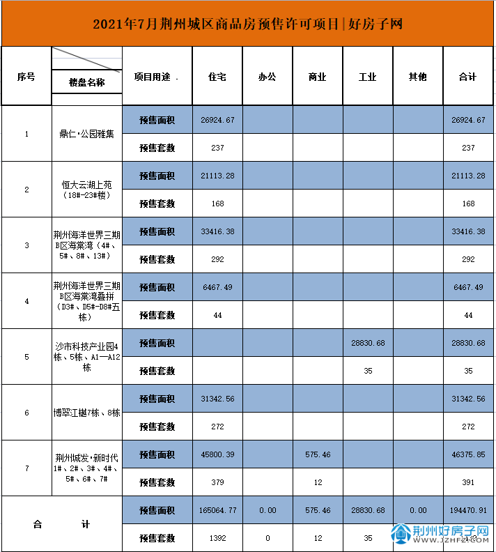 荆州7月预售许可