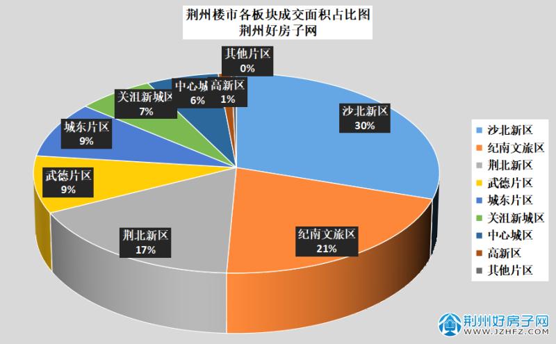 荆州各版块成交面积占比图