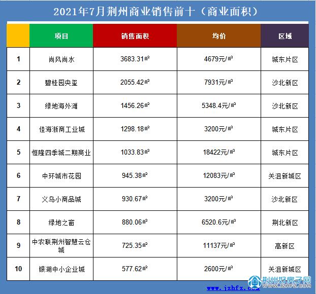 荆州7月商业销售前十