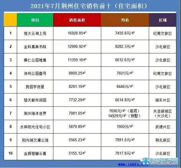 2021年7月荆州住宅销售前十