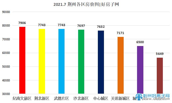 2021.7荆州各区房价图