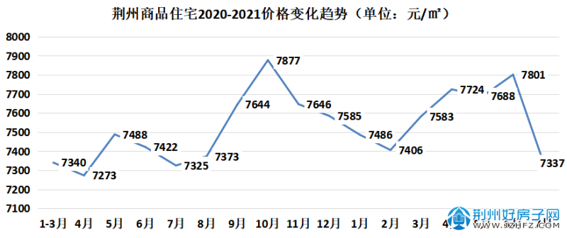 荆州商品住宅2020-2021价格变化趋势