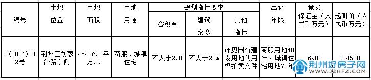 P(2021)012地块信息