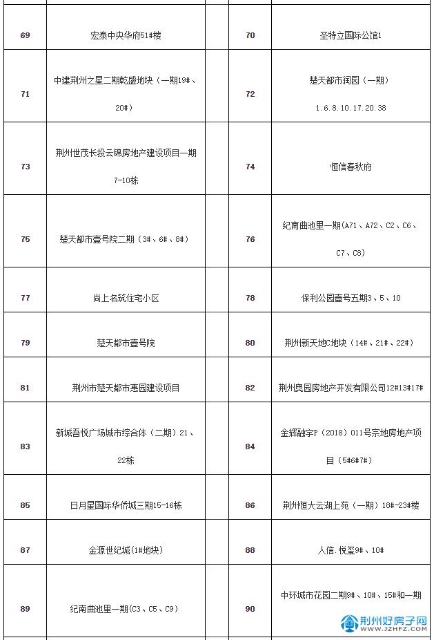 2021年1-7月荆州市本级城区房地产市场运行情况