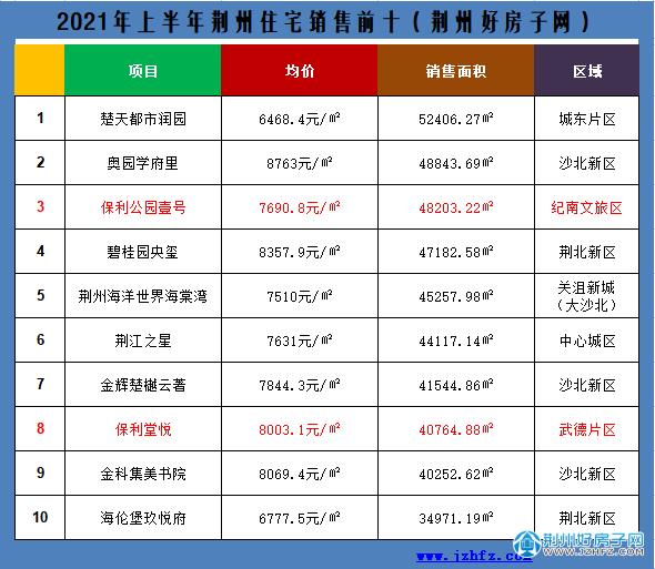 荆州2021上半年销售前十楼盘