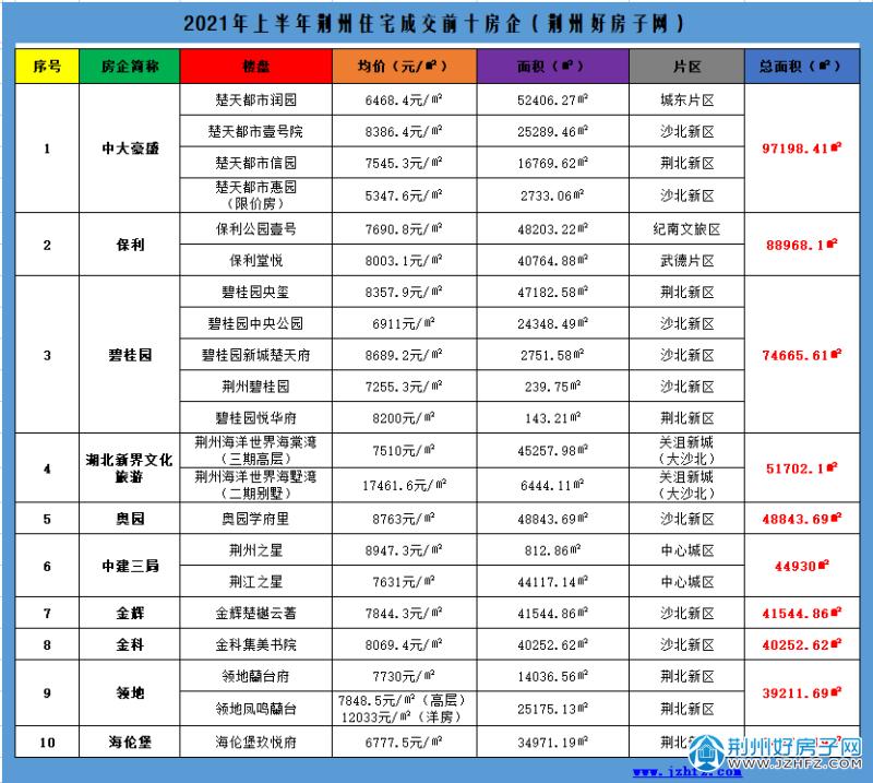荆州2021上半年销售前十房企排名