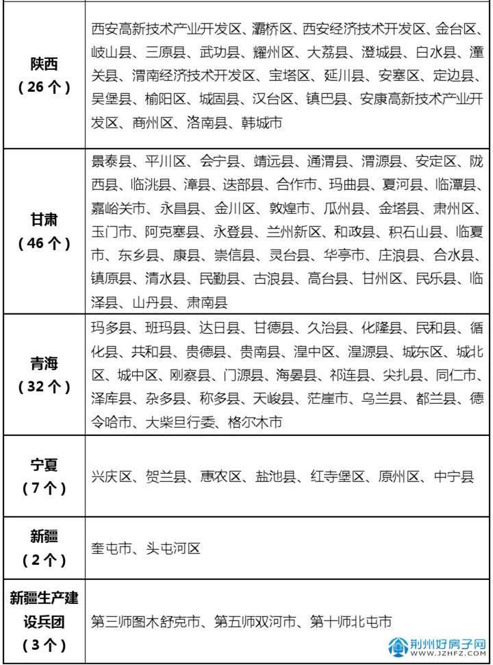 整县(市、区)屋顶分布式光伏开发  试点名单