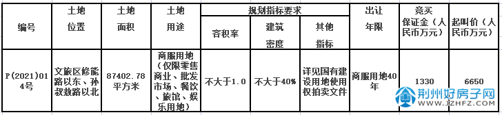 P(2021)014地块信息