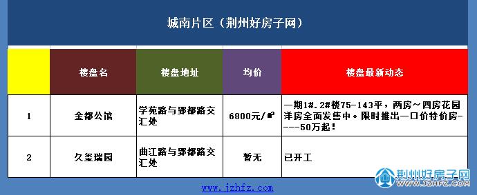 荆州城南片区楼盘价格