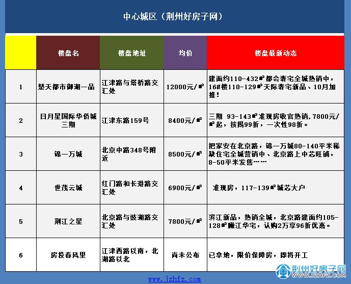 荆州中心城区楼盘价格