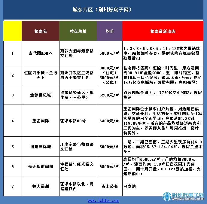 荆州城东片区楼盘价格