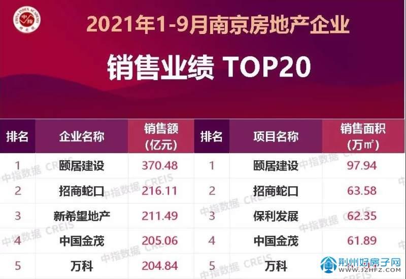 2121南京房产销售业绩