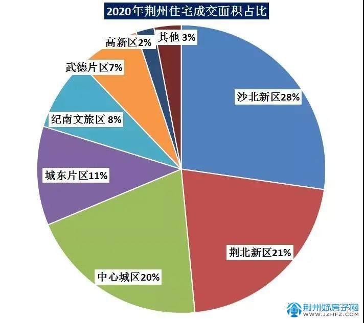 2020年荆州楼市成交数据饼状图
