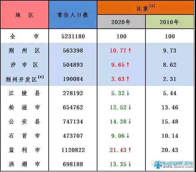 荆州人口普查数据