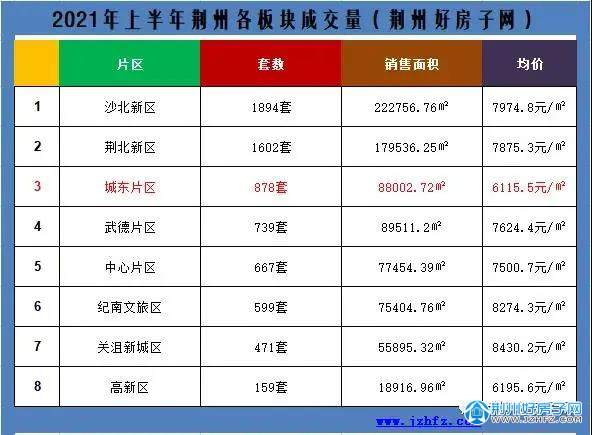 2021年上半年荆州各版块成交量