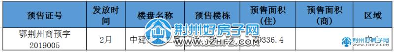 房地产2018年2月市场月报