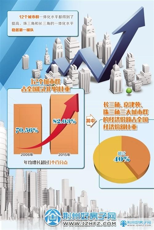 中国城市群一体化