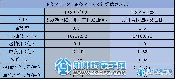 荆州2019年4月楼市报告